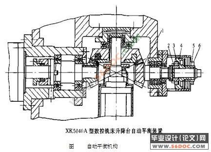 xk5040数控铣床主轴箱,进给机构及控制系统的设计