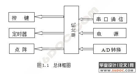 基于atmega16的外围电路设计(新品)