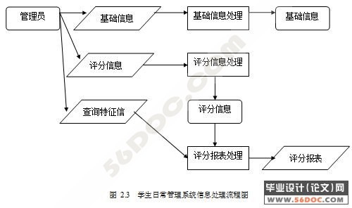 学生日常行为管理系统的设计(asp access)(新品)