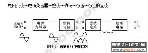全文分直流电源的设计,模数与数模转换,显示设计,rs232/rs485串口通讯