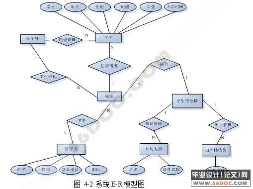 高校学生管理系统是典型的信息管理系统(mis)