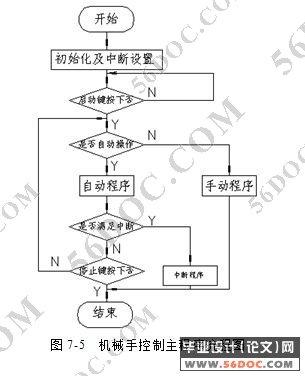 mc磨冲机的设计(plc控制系统)