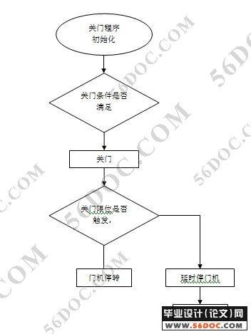 plc变频调速电梯控制系统设计(论文)