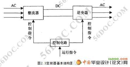 2.3变频器的主电路