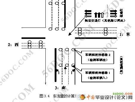 交通灯(十字路口信号灯)智能化设计(新品)