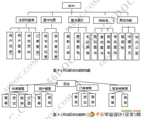 全国最大的网上书店_缘聚网上书店系统的设计与实现(jsp+sql2000)