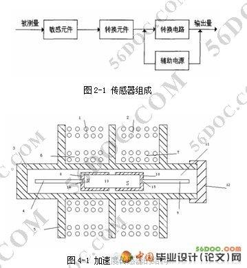 磁流体加速度传感器设计(程序 电路图 pcb图 装配图)精品