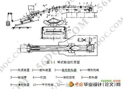 皮带传动控制系统(固定式带式输送机的设计)(精品)