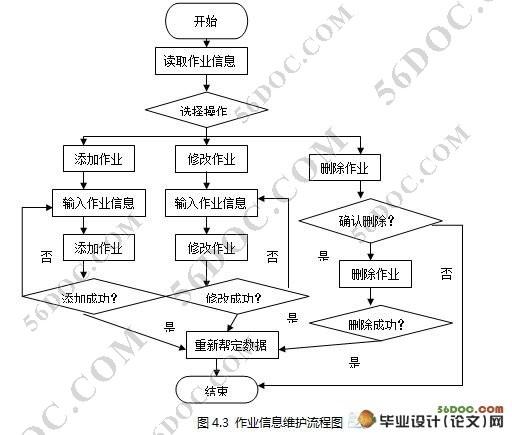 网上作业系统的设计与实现