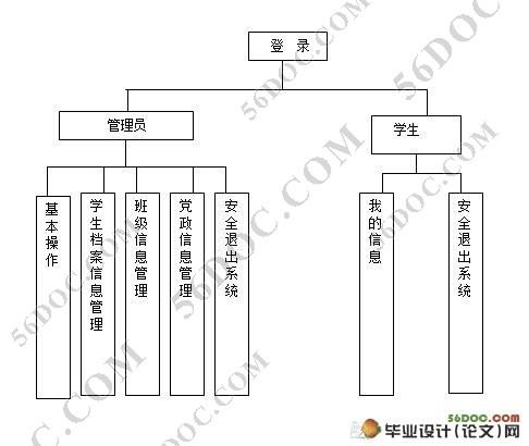 计算机系学生信息管理系统的设计与(struts,sql2000)