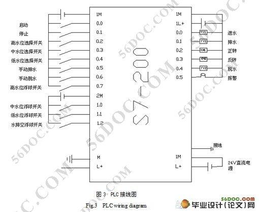 基于plc在全自动洗衣机控制系统中的设计