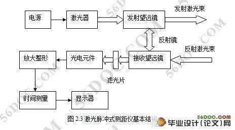 激光测距传感器部分的原理框图如下图所示,系统主要有发射驱动电路
