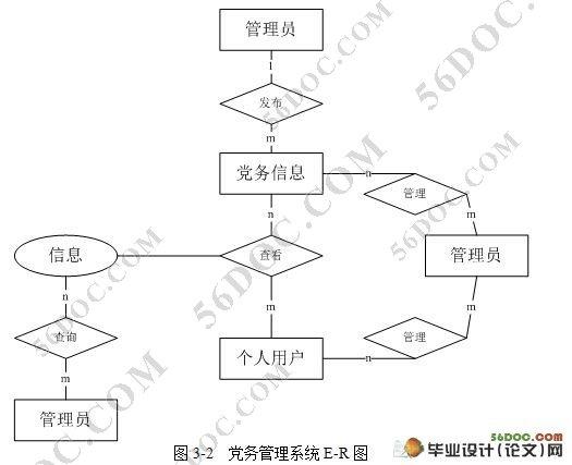 本课题研究的是基于web的党务信息管理系统.