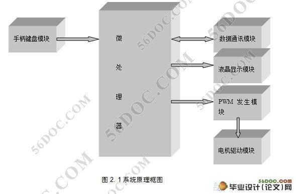 有线遥控机器车系统硬件设计(附电路图,原理图,pcb板图)