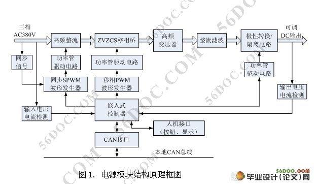基于fpga的移相pwm波形发生器设计(附程序)