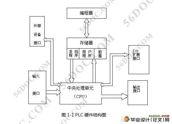 八路抢答器的plc控制(含plc梯形图)