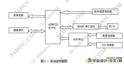 配以高性能的数字温度传感器,湿度传感器,a/d模数转化,报警电路和co传