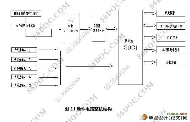 1  固态继电器    - 25 -   3.1.2   bt102发光二级管    - 27 -   3.