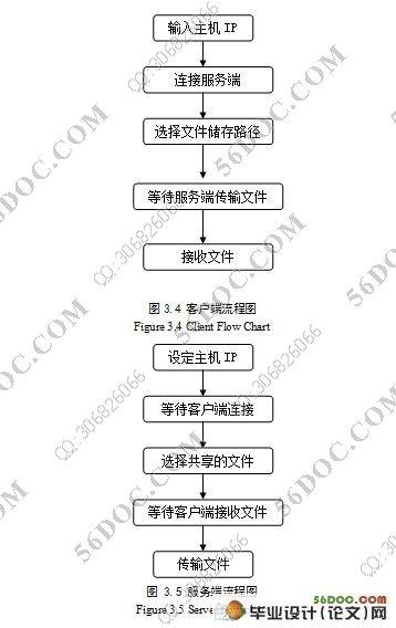 p2p流程图模板