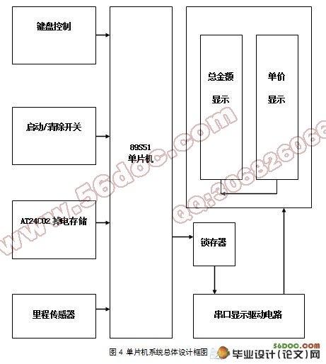 电子毕业设计 单片机  出租车计价器系统设计(附程序,pcb,原理图,电路