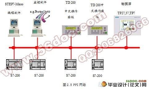机电毕业设计 电气  基于plc和wincc的空调温湿度