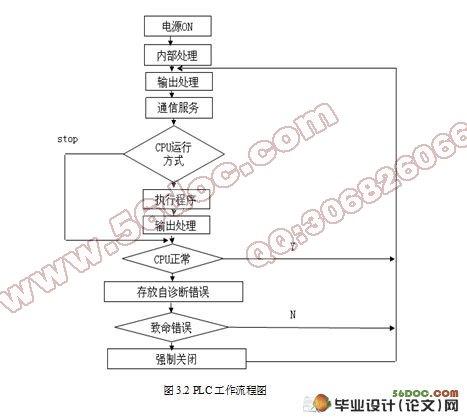 定量给料机控制系统设计