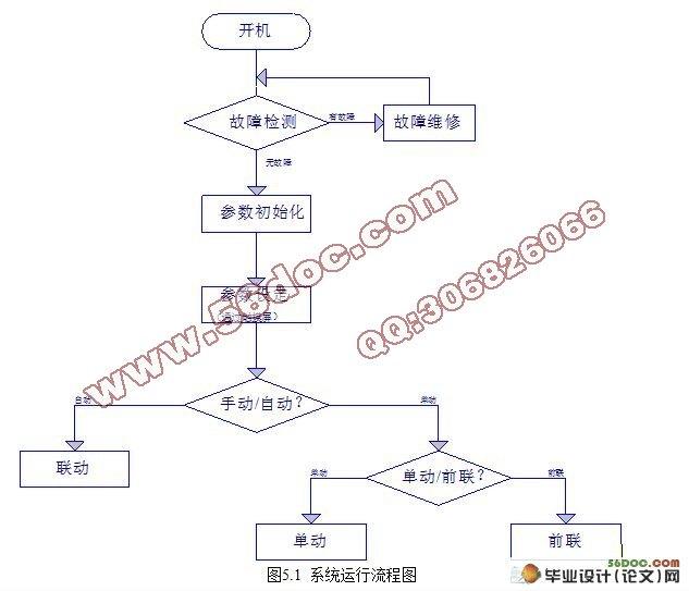 plc中特殊继电器和寄存器的设置