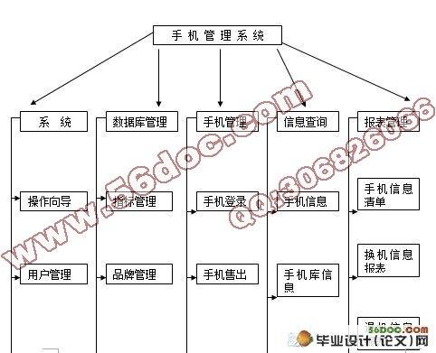 通用手机信息管理系统设计(vb,access)
