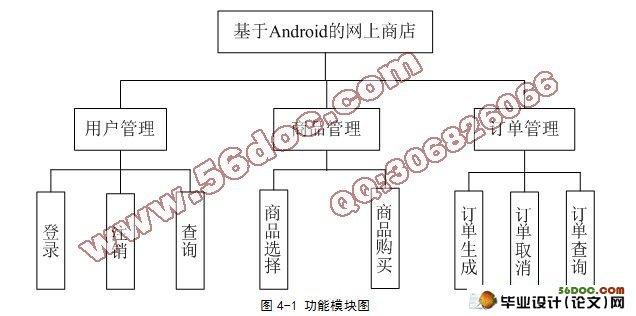 基于安卓Android的网上商店系统的设计与实现(含开题报告,毕业论文19000字,程序代码) [关键词] 软件工程 XXXX [摘 要] 随着智能手机,特别是基于Android平台的手机越来越多的进入人们的生活,新一代的移动终端用户针对应用软件的可操作性以及软件操作的舒适性等方面提出了更高要求,因此手机购物也逐渐发展成为了一种趋势。通过对传统网络购物的现状研究,发现传统的web式网店由于安全性、移动性等原因已不能满足用户的需求,本文借鉴Google Android 平台,使用图片动画、SQLite和UI