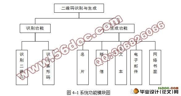 毕业论文结构框架图