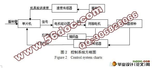 智能播种机控制系统设计(系统原理图,PCB图,程序)(16900字) 摘 要:本次设计的智能播种机控制系统采用ATMEGA128单片机作为主芯片。单片机先对增量式编码盘采集的信号进行分析处理得到机具的速度,然后根据所建立的数学模型,通过算法编程控制伺服电机的转速来实现智能播种,其中为了精准播种还设计两个反馈系统:伺服电机转速的反馈和实际播种量的反馈。同时还设计了1x4的独立键盘进行不同参数的设置和LCD1602显示模块,增强了系统的可操作性和人性化。 关键词:ATMEGA128;编码盘;数学建模;光纤传感