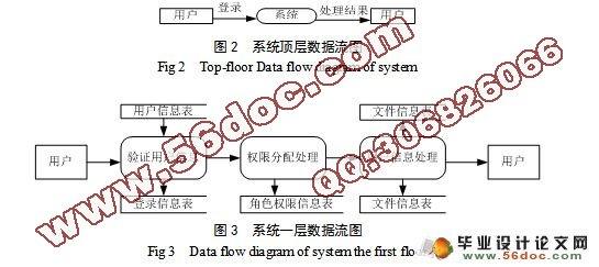 学生宿舍资产管理系统的设计与实现