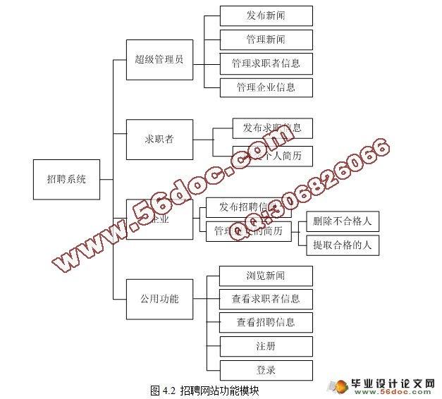 主页 计算机毕业设计 jsp  基于jsp的校园招聘(就业信息管理系统)设计