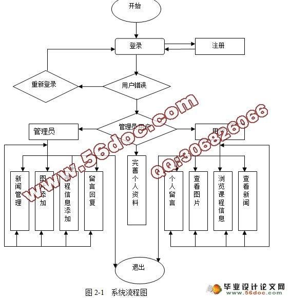 软件项目管理课程平台网站大体结构图