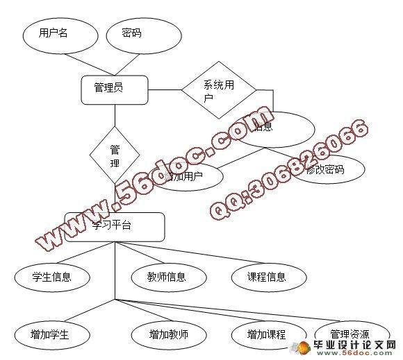 公司组织结构 er图