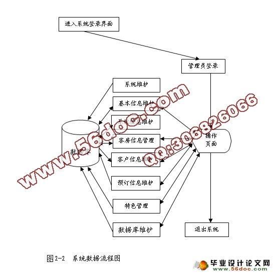 数据库逻辑结构设计
