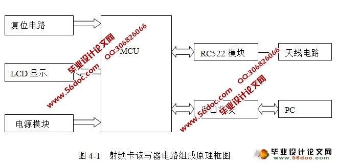 无线射频识别系统设计