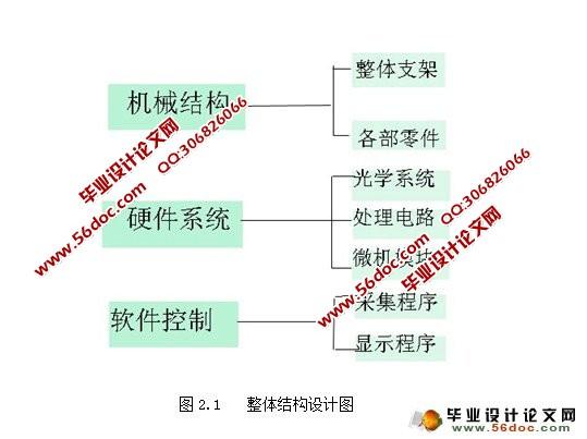 表面粗糙度的激光检测系统设计(cad,proe三维,电路图)