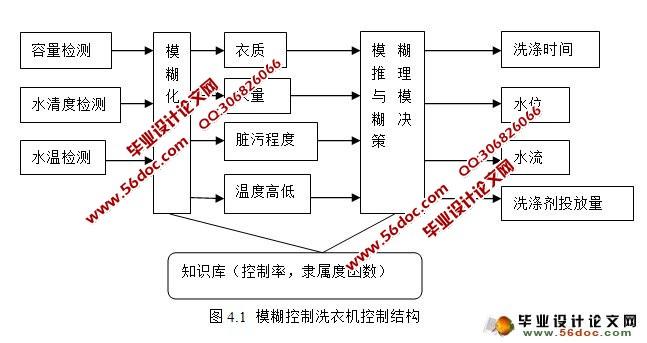 模糊控制洗衣机控制系统设计