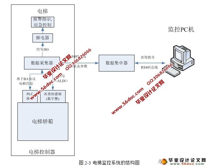 电梯监控系统现场监控平台设计