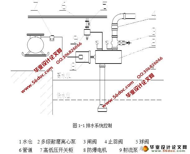 基坑排水监控系统的设计及应用(任务书,开题报告,中期检查表,毕业论文24000字) 摘要 本课题针对现有排水系统存在的弊病,研究适用于基坑下使用的主排水监控系统。而主排水监控系统的核心技术是水泵控制装置。本课题设采用了西门子S7-300系列PLC作为中央控制单元,并扩展了必要的数字量输入输出模块、模拟量模块和通讯模块。本设计具有就地自动、就地手动、远程自动和远程手动四种控制方式,可以自由切换。并可在自动状态下,实时测量水仓水位,根据水位的变化情况,自动判断启动水泵的时间和台数。考虑到均匀磨损的原则及防止水