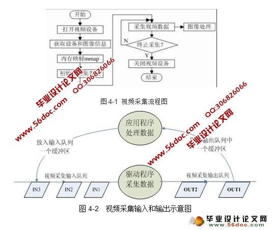 基于linux的qt嵌入式网络视频监控系统的设计与实现