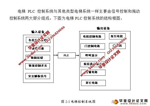 基于PLC的七层电梯控制系统设计(CAD图纸)(毕业论文15000字,外文翻译,CAD图纸3张) 摘 要 本文介绍了电梯在七层建筑中的工作过程,PLC控制系统的硬件及软件,着重分析了电梯的自动平层、开关门、平层、层楼显示等梯形图的研究。随着我国经济的高速发展,微电子技术、计算机技术和自动控制技术也得到了迅速发展,电梯技术的可靠性越来越高,已经进入了一个崭新的时代,其应用越来越广。电梯作为现代高层建筑的垂直交通工具,与人们的生活紧密相关,随着人们对其要求的提高,电梯得到了快速发展,其逻辑控制也由PLC代替原