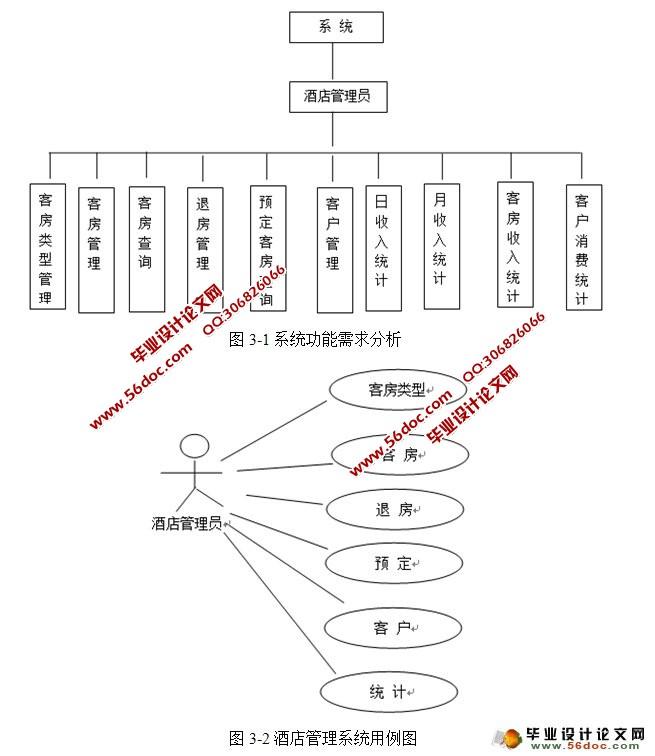 基于web技术的酒店管理系统设计与实现(ssh,mysql)