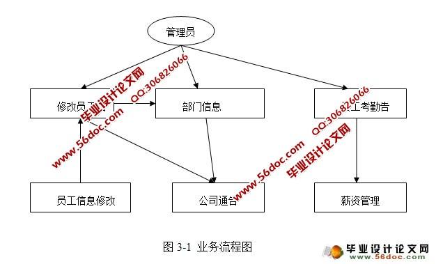 基于cs架构公司内部管理系统的设计与实现