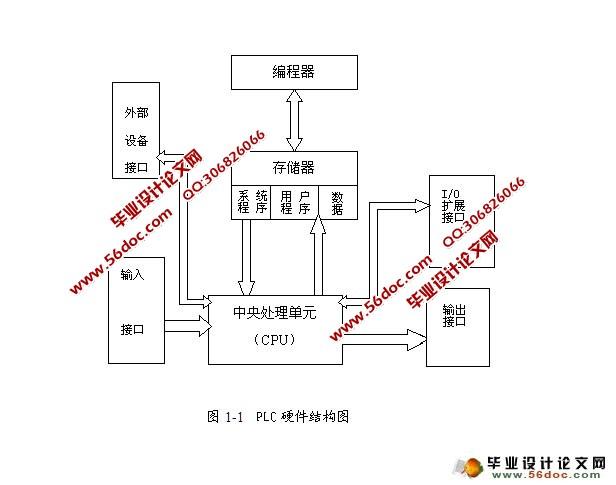 基于plc的自动门控制系统设计(附接线图,梯形图)