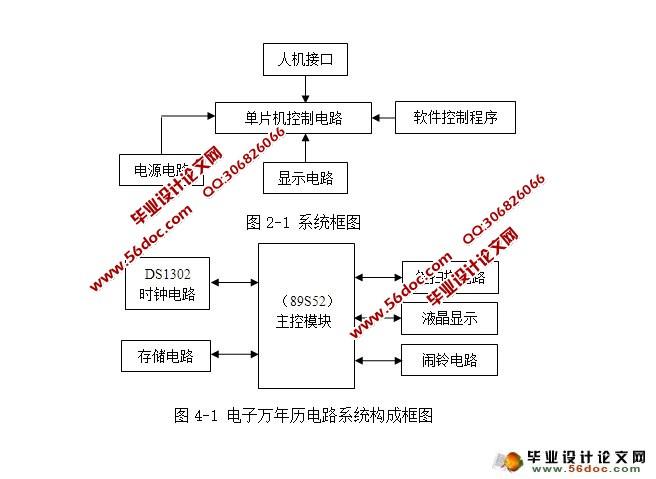 基于单片机电子万年历设计(附程序,电路原理图)(任务书,开题报告,中期报告,论文14300字) 系统概述 本设计以AT89S52单片机为核心,构成单片机控制电路,结合DS1302时钟芯片和24C02FLASH存储器,显示阳历年、月、日、星期、时、分、秒和阴历年、月、日,在显示阴历时间时,能标明是否闰月,同时完成对它们的自动调整和掉电保护,全部信息用液晶显示。人机接口由三个按键来实现,用这三个按键对时间、日期可调,并可对闹铃开关进行设置。软件控制程序实现所有的功能。整机电路使用+5V稳压电源,可稳定工作。