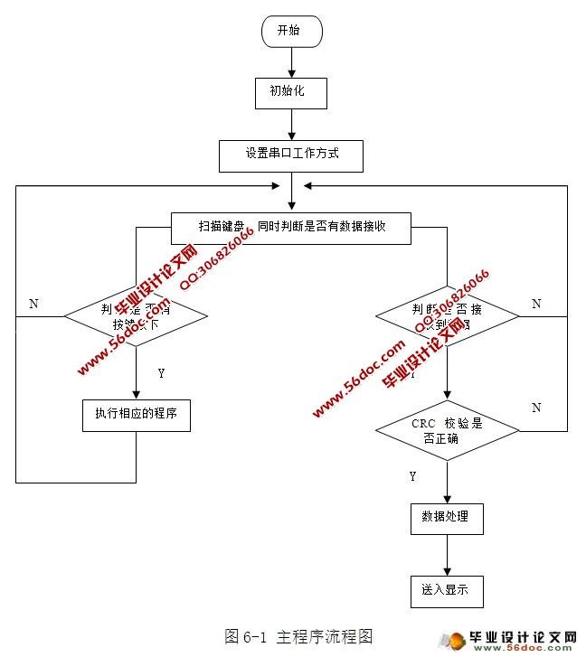 设计(附程序,电路图)