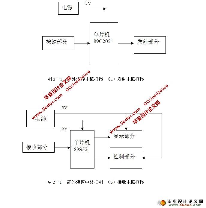 电路的设计方法