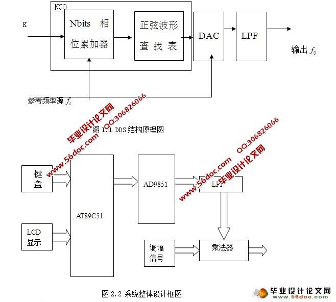 基于DDS芯片正弦信号源设计(附程序,电路图,PCB图)(开题报告,中期报告,论文18000字) 摘 要 本文主要介绍了采用直接数字频率合成DDS芯片实现正弦信号输出,并完成调频,调幅功能。它采用美国模拟器件公司(AD公司)的芯片AD9851,并用AT89C51单片机对其控制,首先从DDS芯片的输出,经低通滤波得到正弦信号,然后对该信号进行调频,调幅。其中调频部分可以通过在软件中修改DDS芯片的频率控制字,相位控制字等来实现,而调幅部分需在DDS输出正弦信号之后外加一调幅器实现。调幅部分将DDS输出作为载
